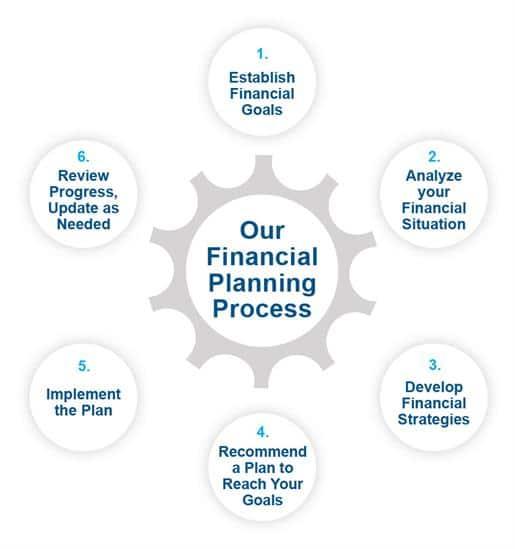 GEBA Financial Planning Process Chart
